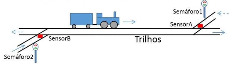 Controle de Semáforo para Linha Singela Bidirecional